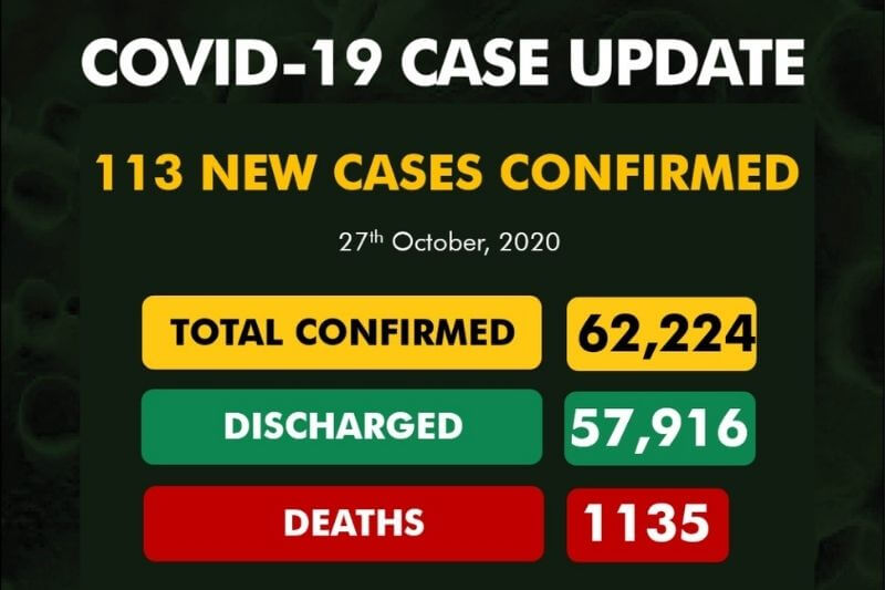 Coronavirus Nigeria update: 113 new cases of COVID-19 recorded| See full report