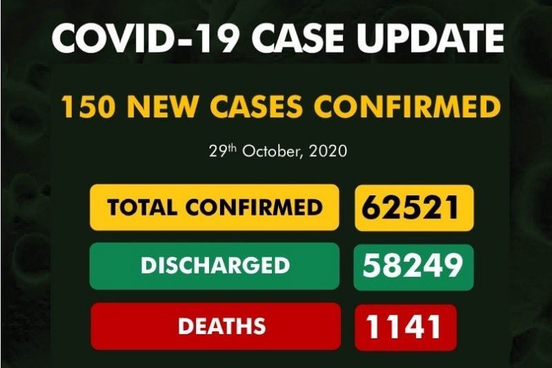 Coronavirus Nigeria update: 150 new cases of COVID-19 recorded| See full report